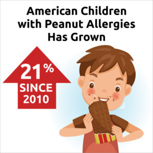 Peanut Allergy Growth in American Children
